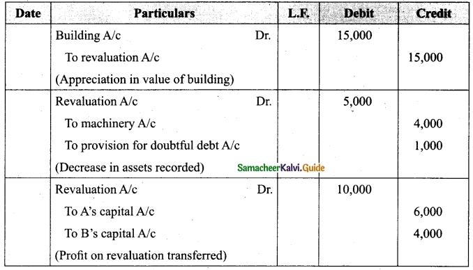 Tamil Nadu 12th Accountancy Model Question Paper 1 English Medium 9