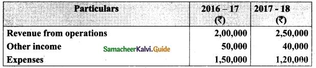 Tamil Nadu 12th Accountancy Model Question Paper 2 English Medium 18