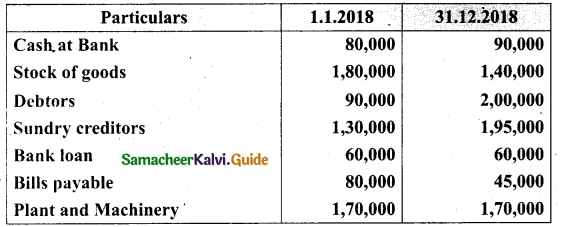 Tamil Nadu 12th Accountancy Model Question Paper 3 English Medium 20