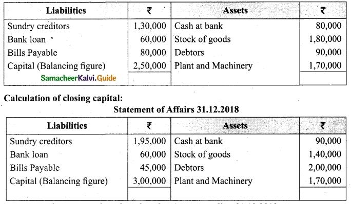 Tamil Nadu 12th Accountancy Model Question Paper 3 English Medium 21