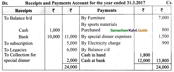 Tamil Nadu 12th Accountancy Model Question Paper 3 English Medium 25