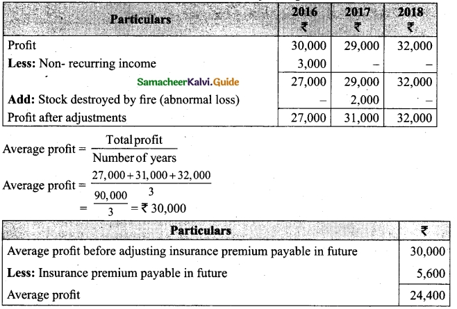 Tamil Nadu 12th Accountancy Model Question Paper 3 English Medium 32