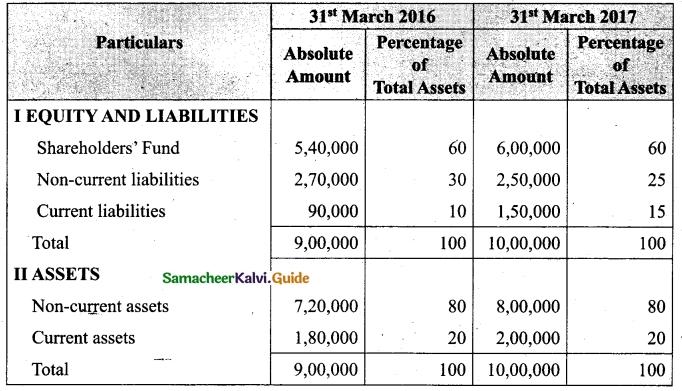 Tamil Nadu 12th Accountancy Model Question Paper 3 English Medium 41