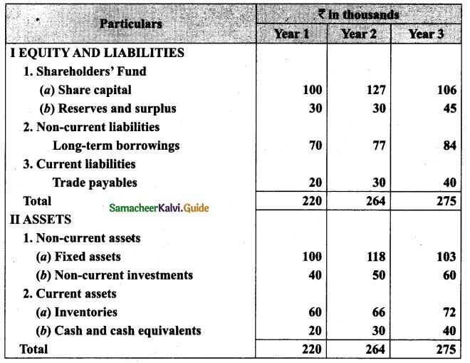 Tamil Nadu 12th Accountancy Model Question Paper 3 English Medium 46