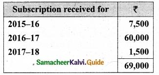 Tamil Nadu 12th Accountancy Model Question Paper 5 English Medium 1
