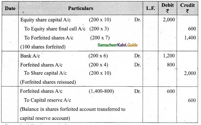 Tamil Nadu 12th Accountancy Model Question Paper 5 English Medium 15