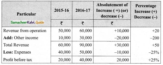 Tamil Nadu 12th Accountancy Model Question Paper 5 English Medium 17