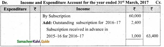 Tamil Nadu 12th Accountancy Model Question Paper 5 English Medium 2