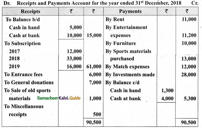 Tamil Nadu 12th Accountancy Model Question Paper 5 English Medium 23