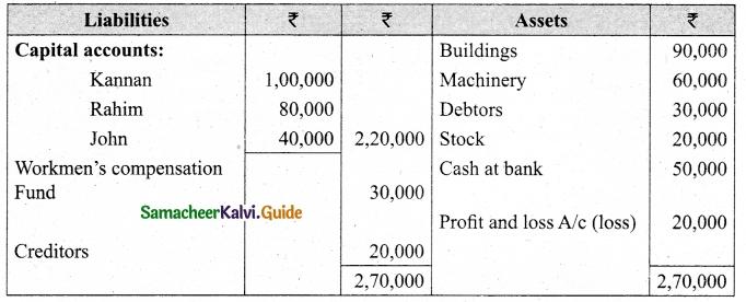 Tamil Nadu 12th Accountancy Model Question Paper 5 English Medium 40