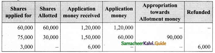 Tamil Nadu 12th Accountancy Model Question Paper 5 English Medium 44