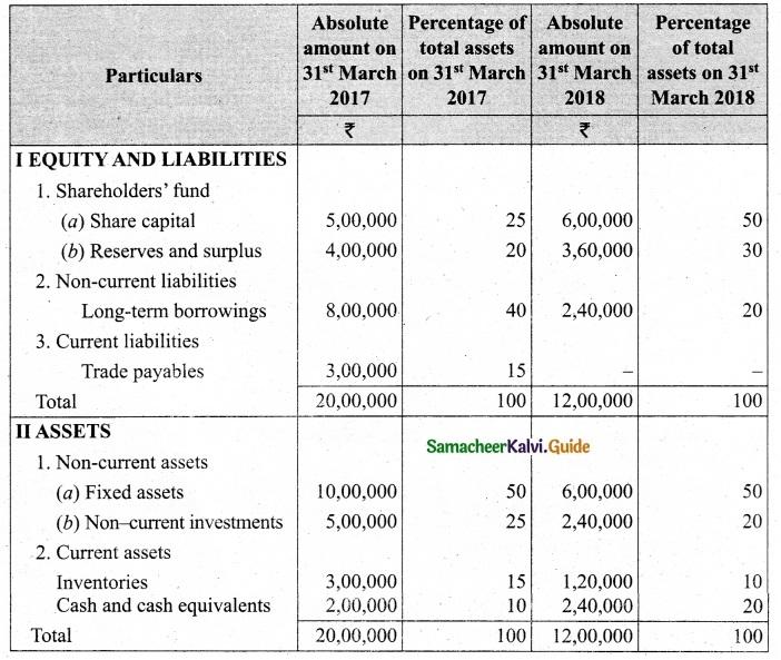 Tamil Nadu 12th Accountancy Model Question Paper 5 English Medium 46