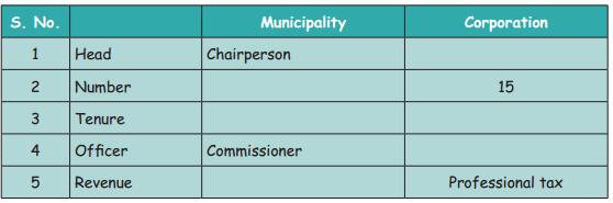 Samacheer Kalvi 4th Social Science Guide Term 1 Chapter 3 municipal and corporation 2