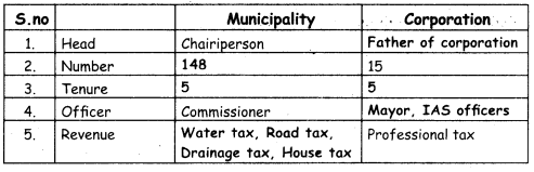 amacheer Kalvi 4th Social Science Guide Term 1 Chapter 3 municipal and corporation 3