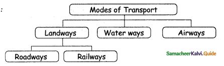 Samacheer Kalvi 4th Social Science Guide Term 2 Chapter 3 trasport 3