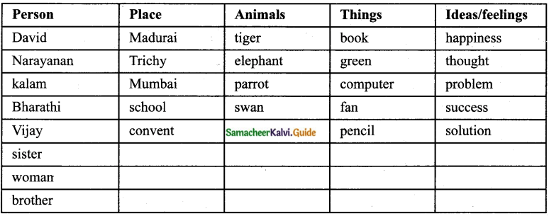 Samacheer Kalvi 8th English Guide Prose Chapter 1 The Nose-Jewel 7