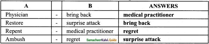 Samacheer Kalvi 8th English Guide Supplementary Chapter 3 The Three Questions 2