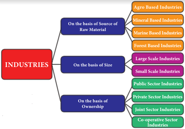 Samacheer Kalvi 8th Social Science Guide Geography Chapter 6 Industries 1