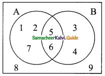 Samacheer Kalvi 9th Maths Guide Chapter 1 Set Language Additional Questions 3