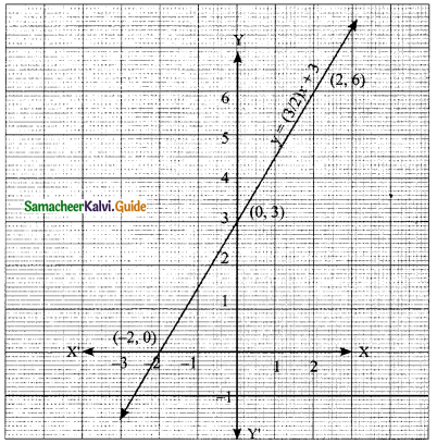 Samacheer Kalvi 9th Maths Guide Chapter 3 Algebra Ex 3.10 6