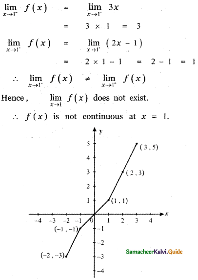 Samacheer Kalvi 11th Maths Guide Chapter 9 Limits and Continuity Ex 9.5 53