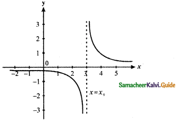Samacheer Kalvi 11th Maths Guide Chapter 9 Limits and Continuity Ex 9.5 81