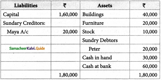 Samacheer Kalvi 12th Accounts Guide Chapter 10 Computerised Accounting System-Tally 5