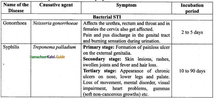Samacheer Kalvi 12th Bio Zoology Guide Chapter 3 Reproductive Health 3