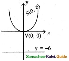 Samacheer Kalvi 12th Maths Guide Chapter 5 Two Dimensional Analytical Geometry - II Ex 5.2 13