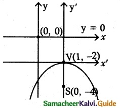 Samacheer Kalvi 12th Maths Guide Chapter 5 Two Dimensional Analytical Geometry - II Ex 5.2 15