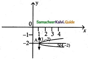Samacheer Kalvi 12th Maths Guide Chapter 5 Two Dimensional Analytical Geometry - II Ex 5.2 3