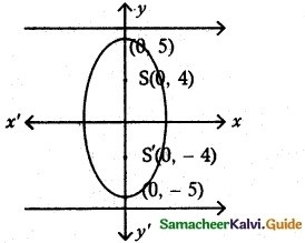 Samacheer Kalvi 12th Maths Guide Chapter 5 Two Dimensional Analytical Geometry - II Ex 5.2 6