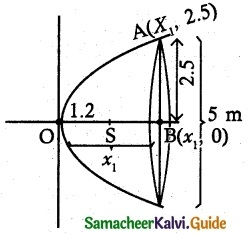 Samacheer Kalvi 12th Maths Guide Chapter 5 Two Dimensional Analytical Geometry - II Ex 5.5 4