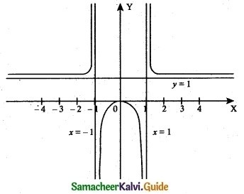 Samacheer Kalvi 12th Maths Guide Chapter 7 Applications of Differential Calculus Ex 7.9 1