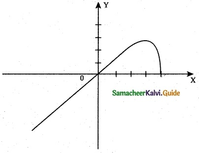 Samacheer Kalvi 12th Maths Guide Chapter 7 Applications of Differential Calculus Ex 7.9 11