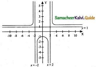 Samacheer Kalvi 12th Maths Guide Chapter 7 Applications of Differential Calculus Ex 7.9 12