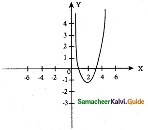 Samacheer Kalvi 12th Maths Guide Chapter 7 Applications of Differential Calculus Ex 7.9 14