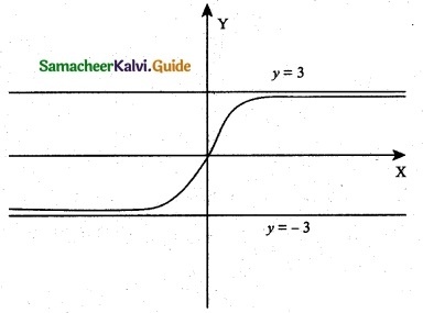 Samacheer Kalvi 12th Maths Guide Chapter 7 Applications of Differential Calculus Ex 7.9 4