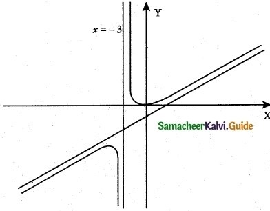 Samacheer Kalvi 12th Maths Guide Chapter 7 Applications of Differential Calculus Ex 7.9 6