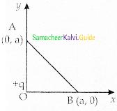 Samacheer Kalvi 12th Physics Guide Chapter 1 Electrostatics 128