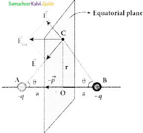 Samacheer Kalvi 12th Physics Guide Chapter 1 Electrostatics 22