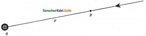 Samacheer Kalvi 12th Physics Guide Chapter 1 Electrostatics 25