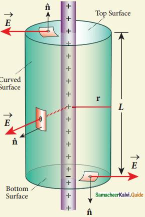 Samacheer Kalvi 12th Physics Guide Chapter 1 Electrostatics 37