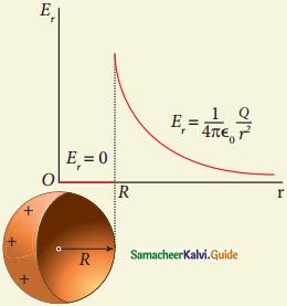Samacheer Kalvi 12th Physics Guide Chapter 1 Electrostatics 44