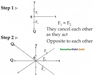 Samacheer Kalvi 12th Physics Guide Chapter 1 Electrostatics 66
