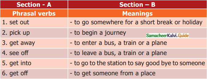 Samacheer Kalvi 7th English Guide Term 3 Prose Chapter 1 Journey by Train 12