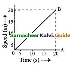 Samacheer Kalvi 9th Science Guide Chapter 2 Motion 24