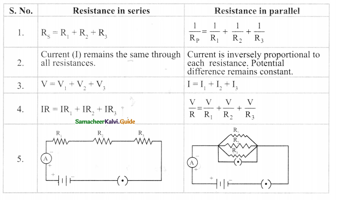 Samacheer Kalvi 9th Science Guide Chapter 4 Electric Charge and Electric Current 15