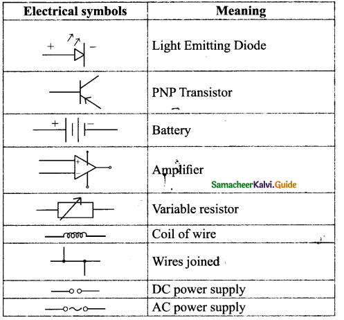 Samacheer Kalvi 9th Science Guide Chapter 4 Electric Charge and Electric Current 4