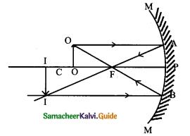Samacheer Kalvi 9th Science Guide Chapter 6 Light 5